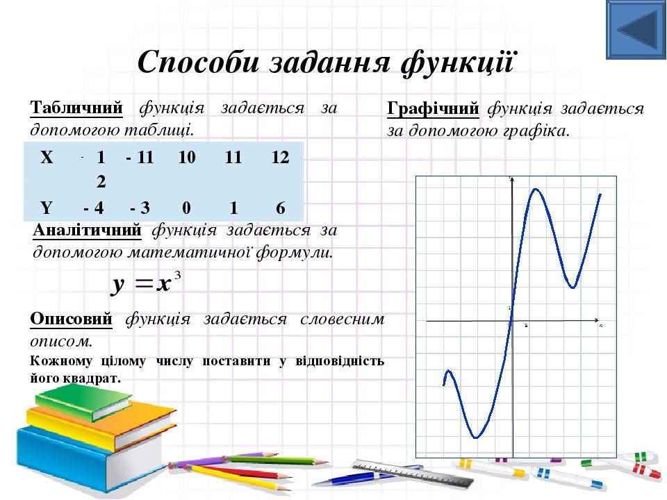 Завдання. По графіку функції знайдіть: 1) її область визначення; 2) область значень функції. 1. х – будь - яке число 2. у ≥ -1