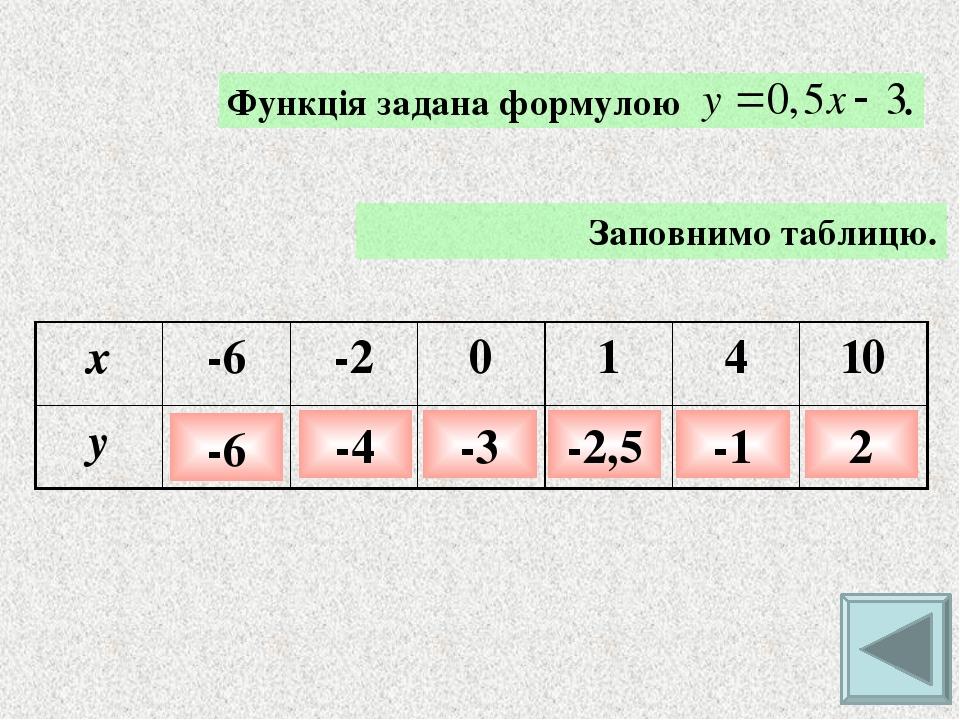 Завдання. По графіку функції знайдіть: 1) її область визначення; 2) область значень функції. 1. 2. -2 < х < 5 -1 < у < 6