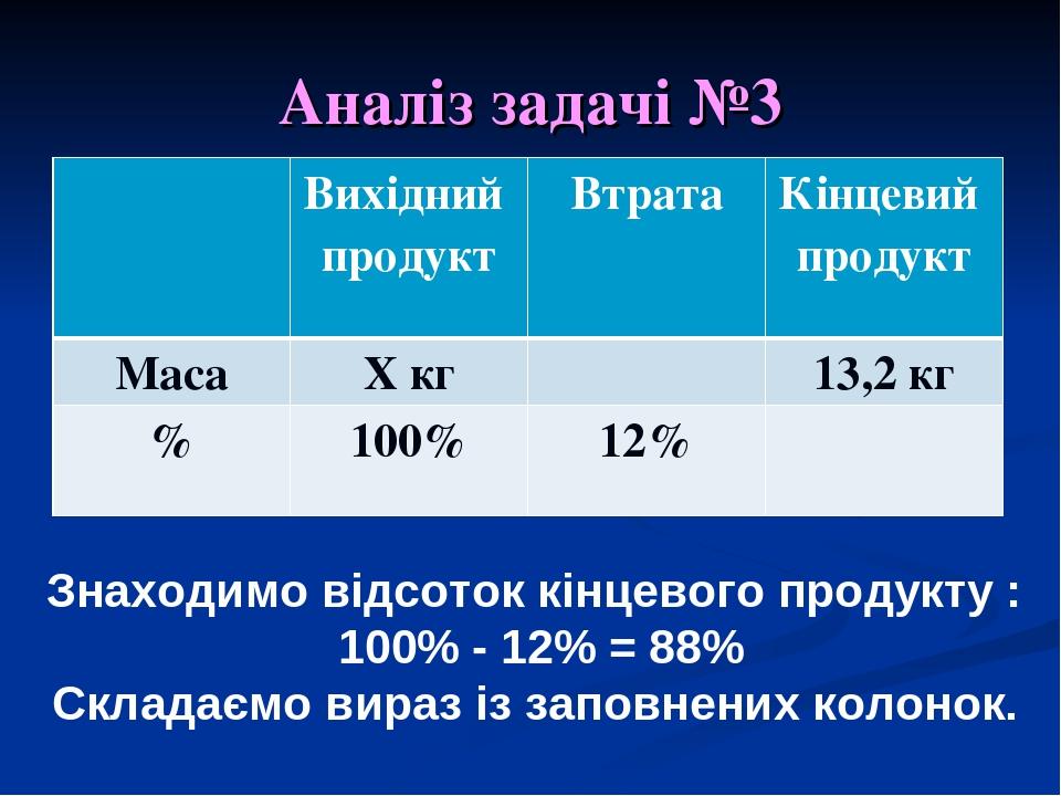 Аналіз задачі №3 Знаходимо відсоток кінцевого продукту : 100% - 12% = 88% Складаємо вираз із заповнених колонок. Вихідний продукт Втрата Кінцевий п...