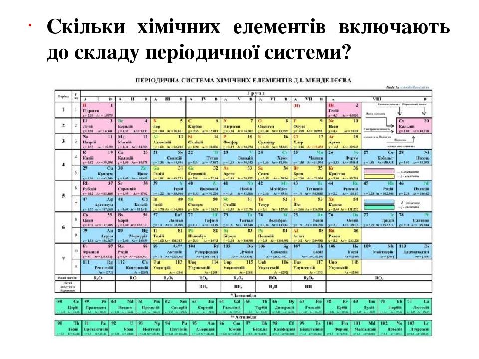 Скільки хімічних елементів включають до складу періодичної системи?