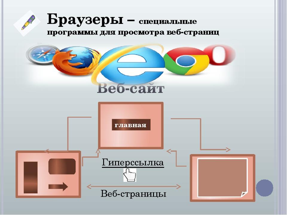 Веб-сайт Веб-страницы Гиперссылка Браузеры – специальные программы для просмотра веб-страниц главная