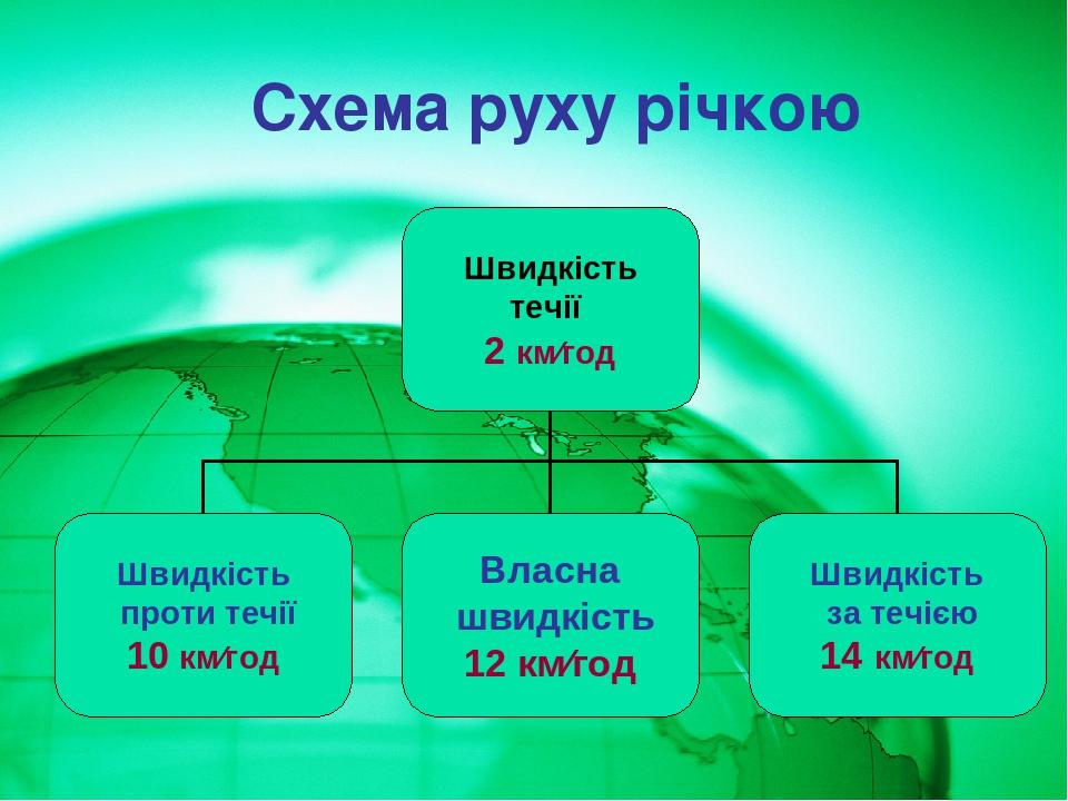 Схема руху річкою