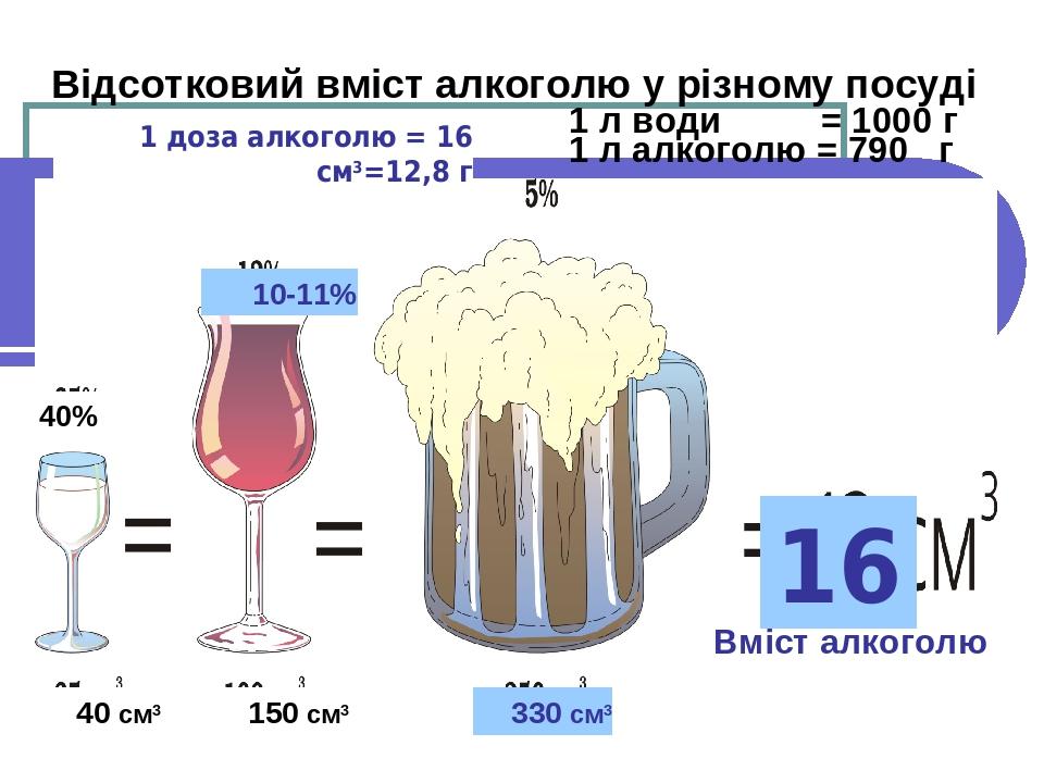 1 л води = 1000 г 1 л алкоголю = 790 г Вміст алкоголю Відсотковий вміст алкоголю у різному посуді 40% 150 см3 16 40 см3 1 доза алкоголю = 16 см3=12...