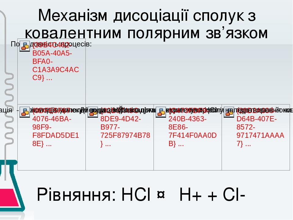 Механізм дисоціації сполук з ковалентним полярним зв'язком Рівняння: НCl ↔ Н+ + Cl-