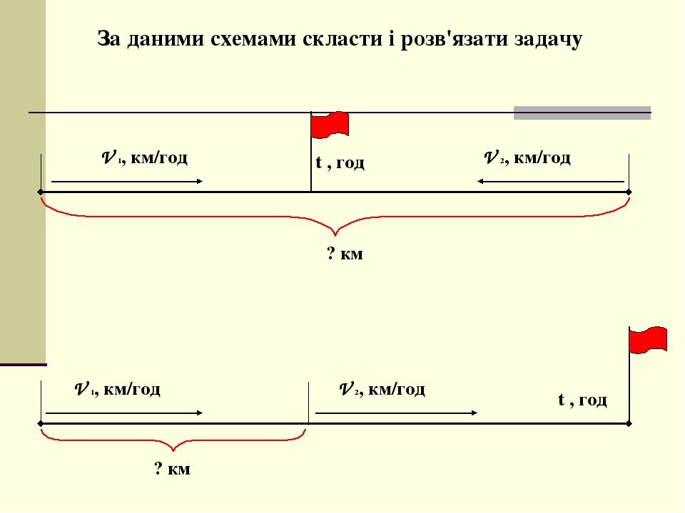 За даними схемами скласти і розв'язати задачу V 1, км/год V 2, км/год V 1, км/год V 2, км/год t , год ? км t , год ? км