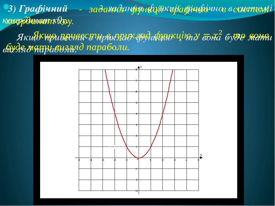●(1;1) (-1;1)● ●(2;4) (-2;4)● 3) Графічний