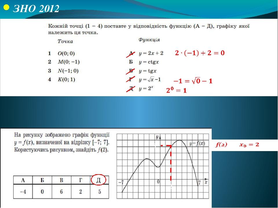 ЗНО 2012 ЗНО 2014 (додаткова сесія) 0=tg0 B Г А Д 2 5 Д