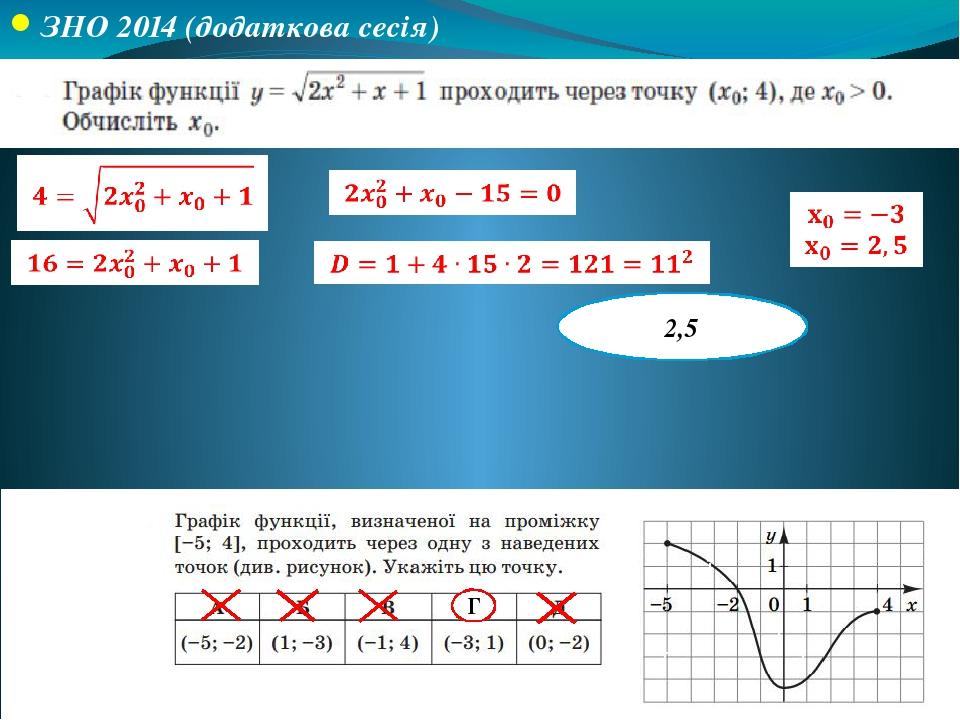 ЗНО 2014 (додаткова сесія) ЗНО 2015 2,5 ● ● ● ● Г ●