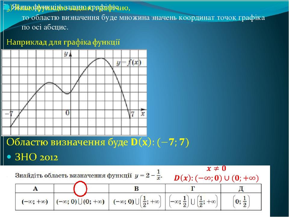 Б то областю визначення буде множина значень координат точок графіка по осі абсцис.