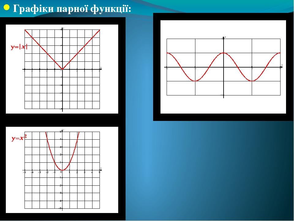 Графіки парної функції: y=cos(x)