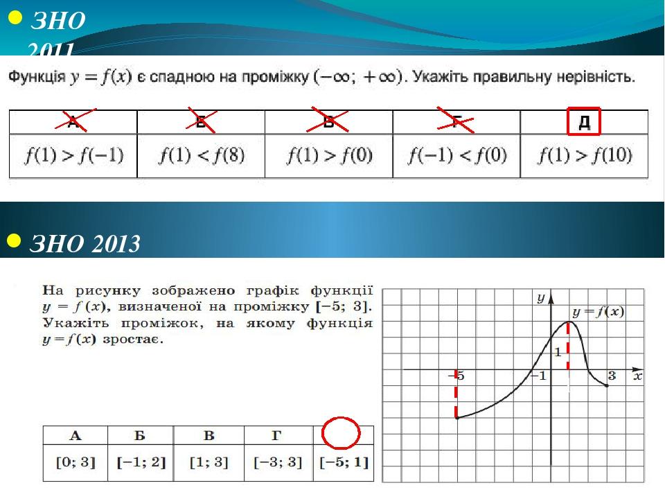 ЗНО 2011 1>-1 1<8 1>0 -1<0 1<10 ЗНО 2013 Д 1