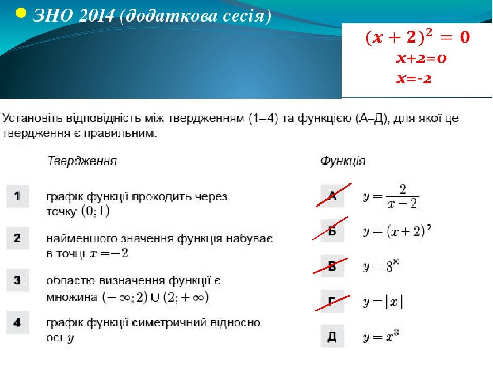 ЗНО 2014 (додаткова сесія) В Б А Г x-2≠0 x≠2
