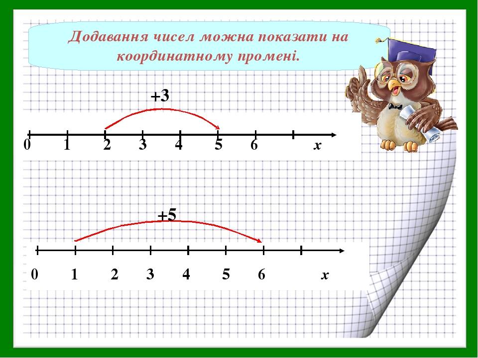 Додавання чисел можна показати на координатному промені. +3 +5
