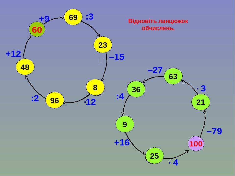 Відновіть ланцюжок обчислень. 100 –79 60 +9 :3 –15 :2 +12 –27 :4 +16 63 36 9 25 21 69 23 8 96 48