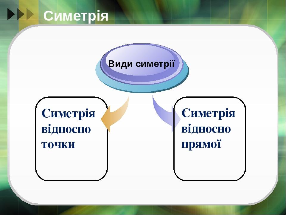 Симетрія . Симетрія відносно точки Види симетрії Симетрія відносно прямої