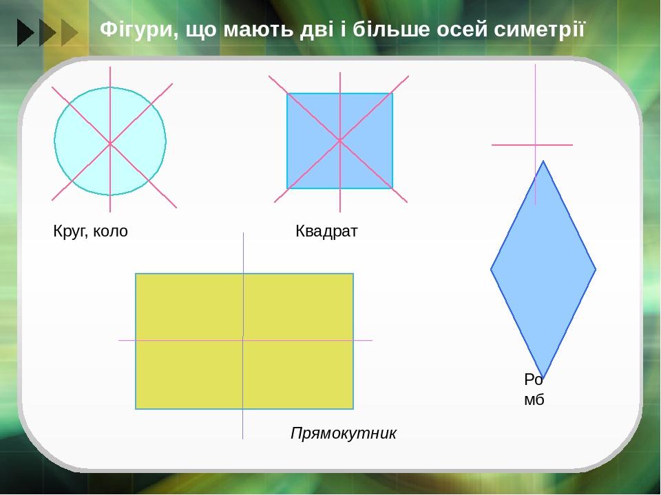 Фігури, що мають дві і більше осей симетрії Круг, коло Квадрат Прямокутник