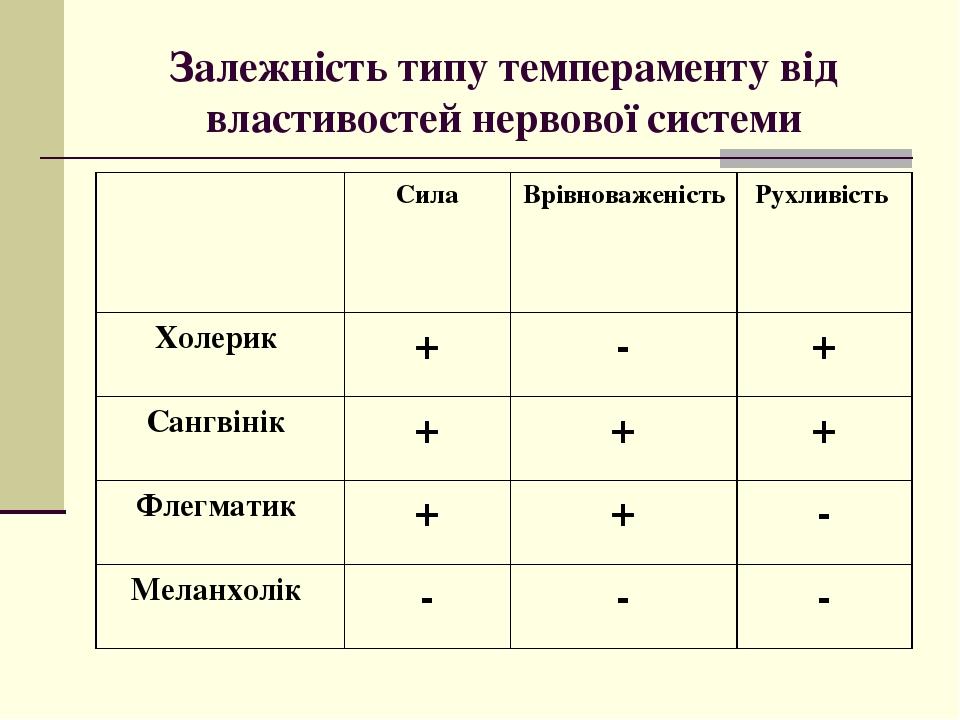 Залежність типу темпераменту від властивостей нервової системи Сила Врівноваженість Рухливість Холерик + - + Сангвінік + + + Флегматик + + - Меланх...