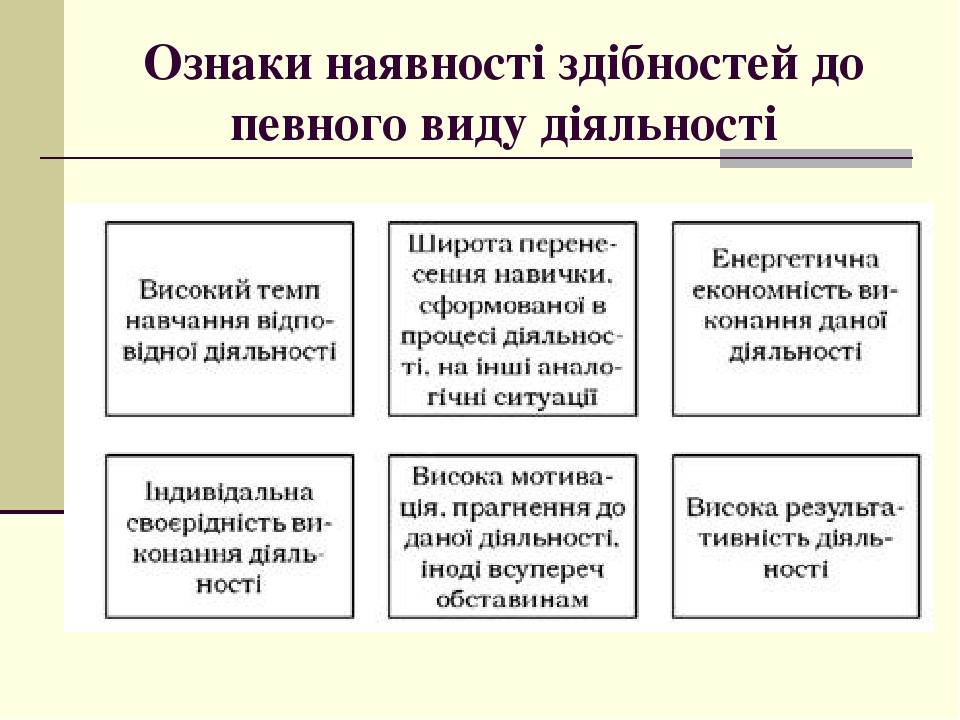 Ознаки наявності здібностей до певного виду діяльності