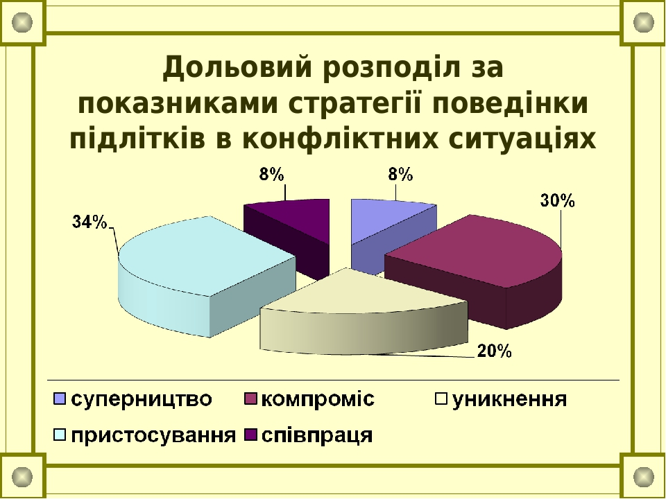 Дольовий розподіл за показниками стратегії поведінки підлітків в конфліктних ситуаціях