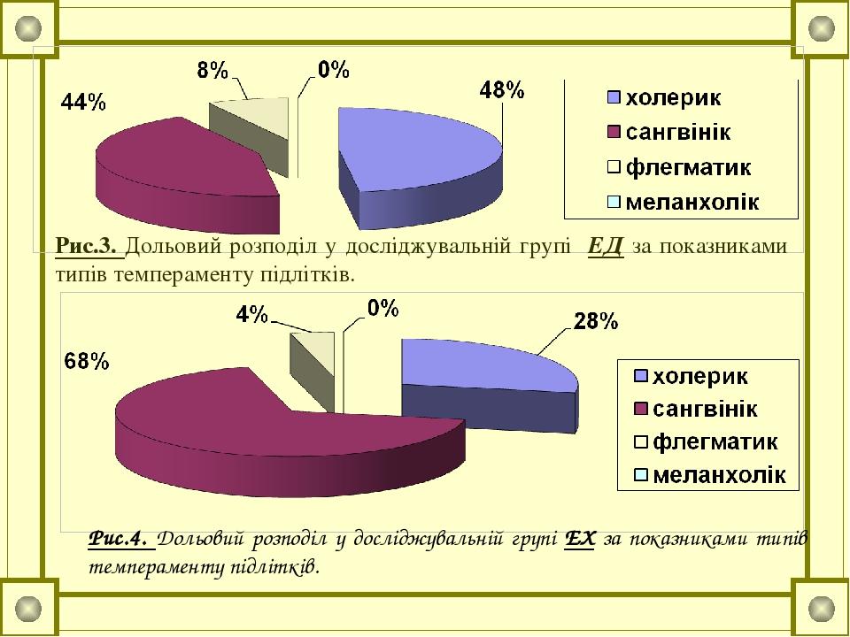 Рис.3. Дольовий розподіл у досліджувальній групі ЕД за показниками типів темпераменту підлітків. Рис.4. Дольовий розподіл у досліджувальній групі Е...