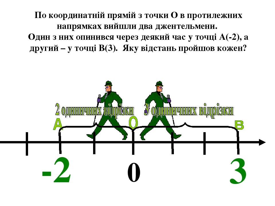 По координатній прямій з точки О в протилежних напрямках вийшли два джентельмени. Один з них опинився через деякий час у точці А(-2), а другий – у ...