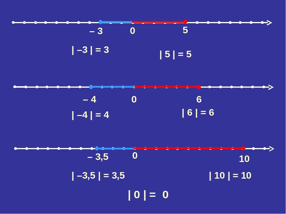0 – 3,5 10 0 – 4 6 | –3 | = 3 | 5 | = 5 | –4 | = 4 | 6 | = 6 | –3,5 | = 3,5 | 10 | = 10 | 0 | = 0