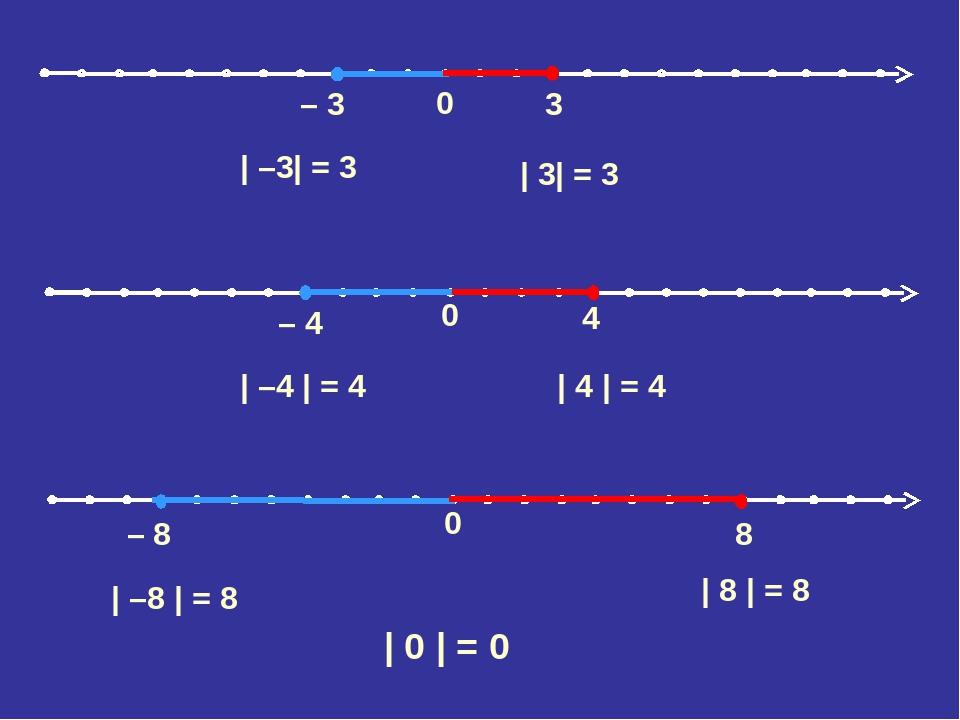 0 – 3 3 | –3| = 3 | 3| = 3 | –4 | = 4 | 4 | = 4 | –8 | = 8 | 8 | = 8 | 0 | = 0