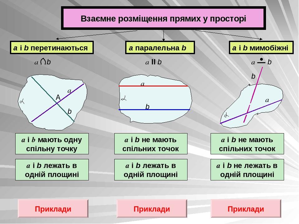Взаємне розміщення прямих у просторі а і b мають одну спільну точку а і b лежать в одній площині а і b не мають спільних точок а і b лежать в одній...