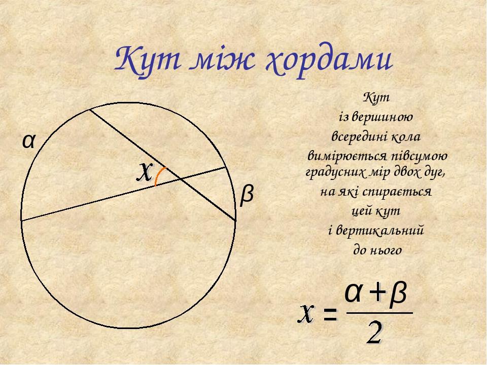 Кут між хордами Кут із вершиною всередині кола вимірюється півсумою градусних мір двох дуг, на які спирається цей кут і вертикальний до нього α β α β