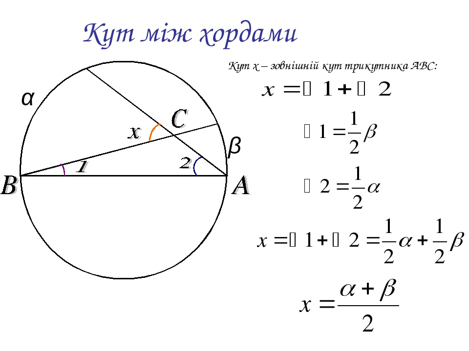 Кут між хордами Кут x – зовнішній кут трикутника ABC: α β