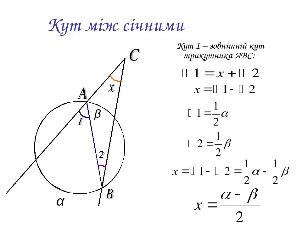 Кут між січними Кут 1 – зовнішній кут трикутника ABC: α β