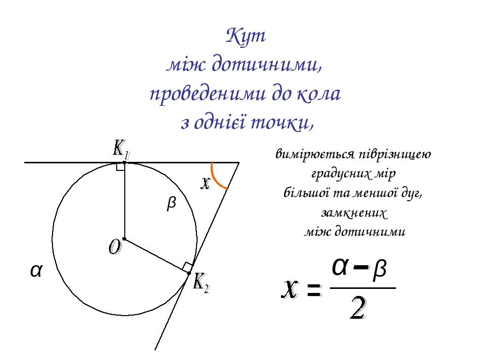 Кут між дотичними, проведеними до кола з однієї точки, вимірюється піврізницею градусних мір більшої та меншої дуг, замкнених між дотичними α α β β