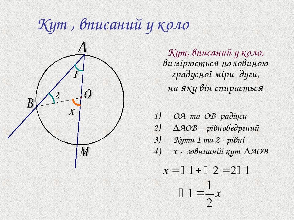 Кут , вписаний у коло Кут, вписаний у коло, вимірюється половиною градусної міри дуги, на яку він спирається x OA та OB радіуси ∆AOB – рівнобедрени...