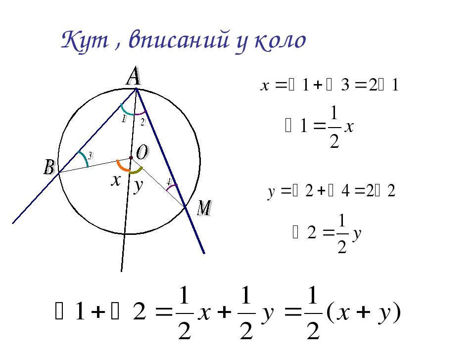 Кут , вписаний у коло x y