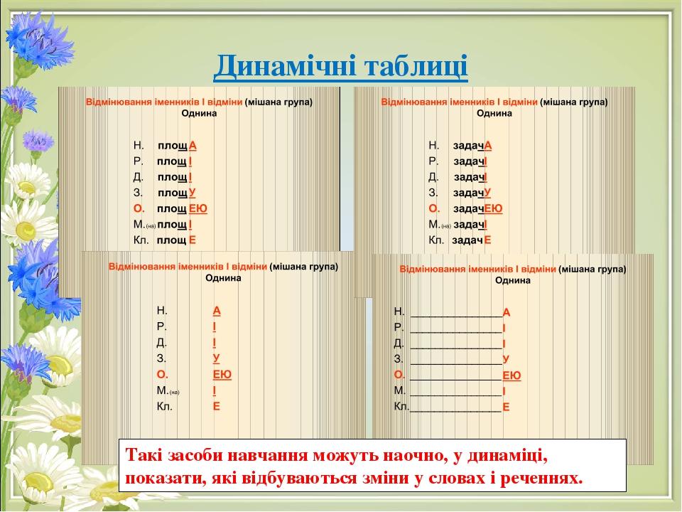Динамічні таблиці Такі засоби навчання можуть наочно, у динаміці, показати, які відбуваються зміни у словах і реченнях.