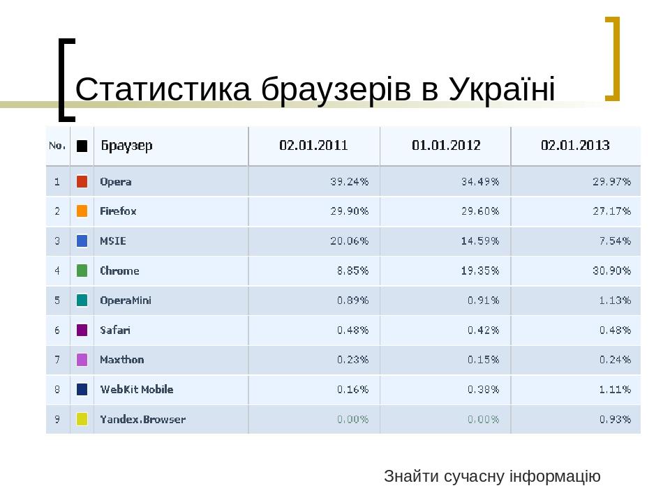 Статистика браузерів в Україні Знайти сучасну інформацію