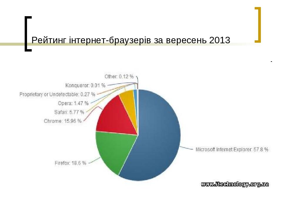 Рейтинг інтернет-браузерів за вересень 2013