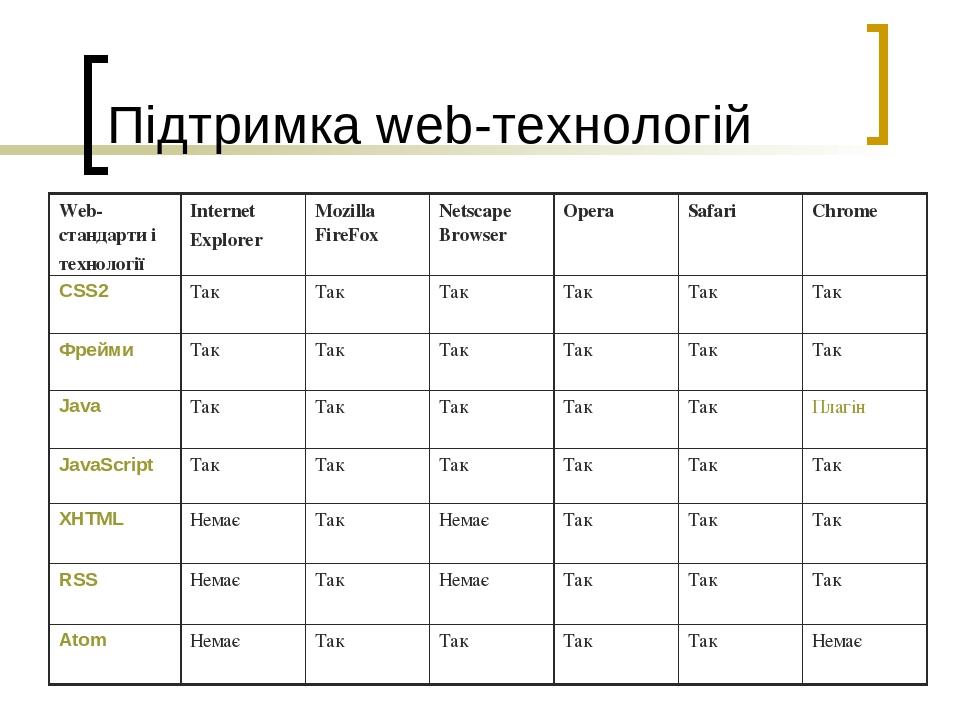 Підтримка web-технологій