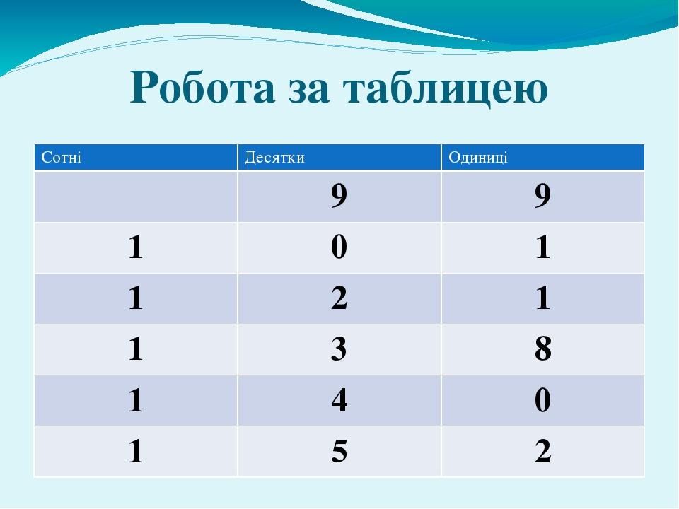 Робота за таблицею Сотні Десятки Одиниці 9 9 1 0 1 1 2 1 1 3 8 1 4 0 1 5 2