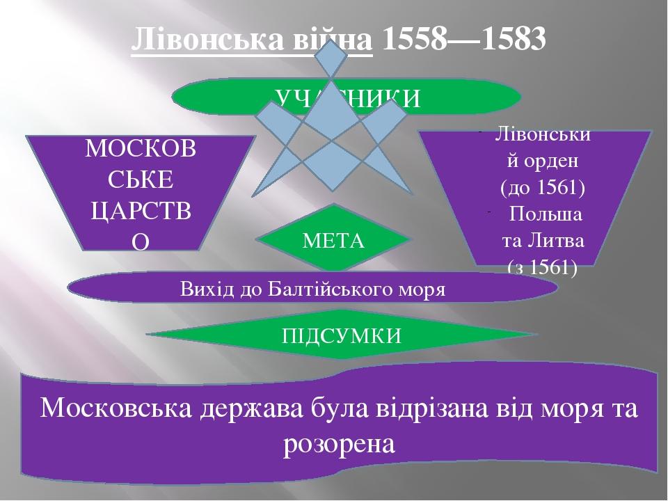 Лівонська війна 1558—1583 УЧАСНИКИ МОСКОВСЬКЕ ЦАРСТВО Лівонський орден (до 1561) Польша та Литва (з 1561) МЕТА Вихід до Балтійського моря ПІДСУМКИ ...
