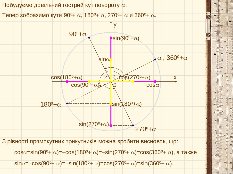 x y 0 cos sin  900+ 1800+ 2700+ Побудуємо довільний гострий кут повороту . Тепер зобразимо кути 900+ , 1800+ , 2700+  и 3600+ . сos(900+...