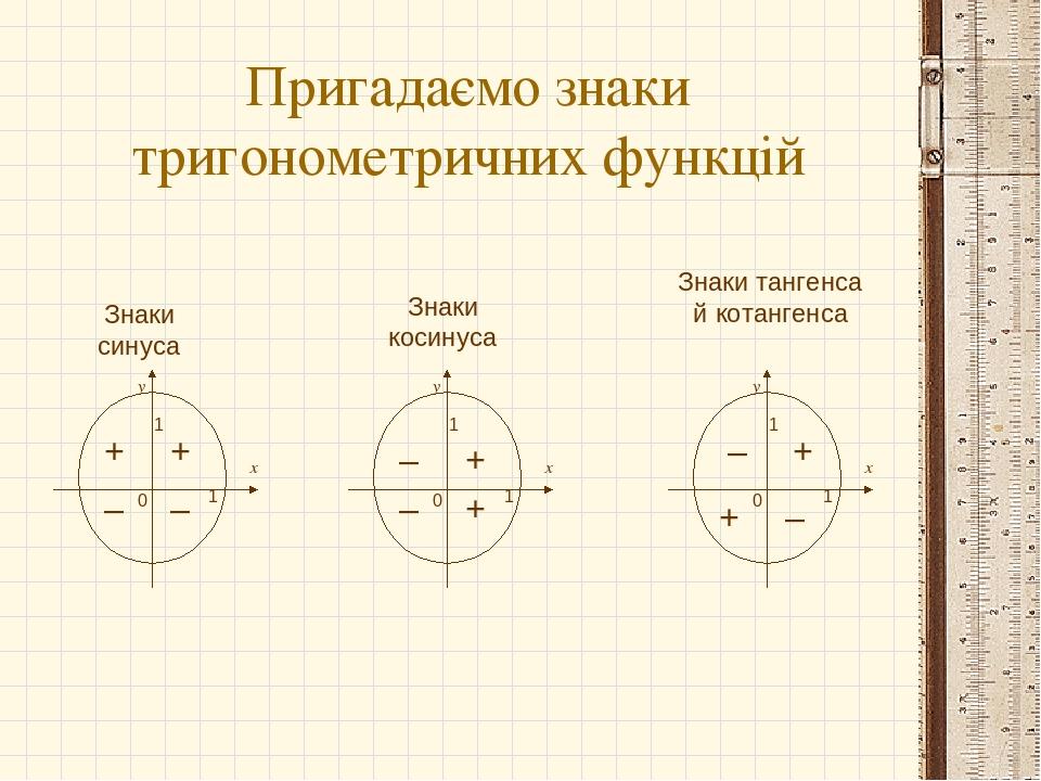 Пригадаємо знаки тригонометричних функцій х 0 у 1 1 х 0 у 1 1 х 0 у 1 1 Знаки синуса Знаки косинуса Знаки тангенса й котангенса + + + + + + – – – –...