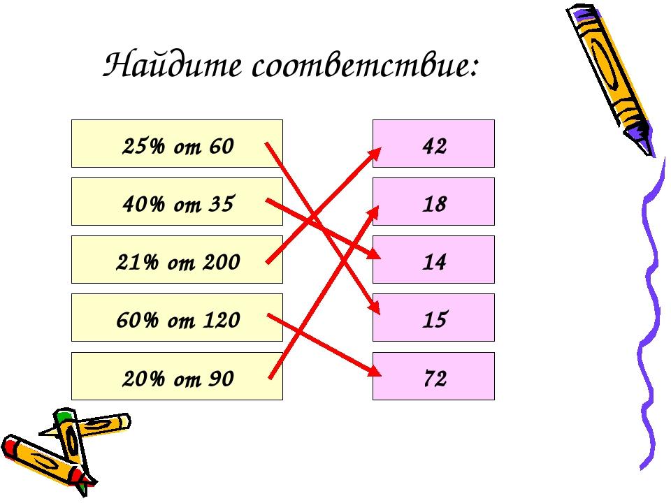 Найдите соответствие: 25% от 60 40% от 35 21% от 200 60% от 120 20% от 90 42 18 14 15 72