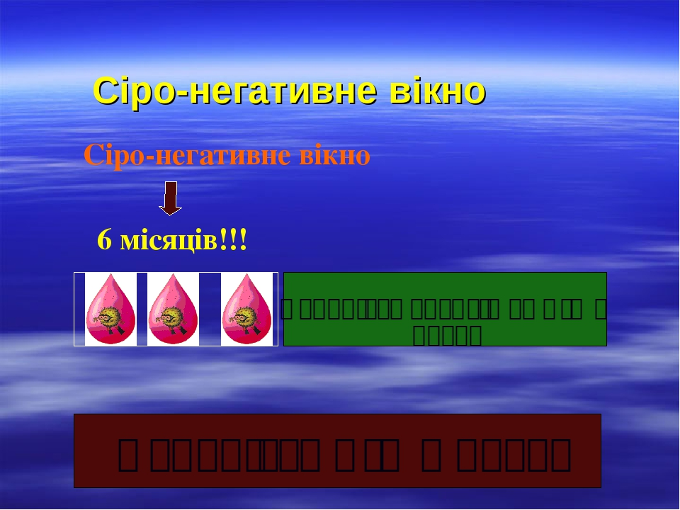Сіро-негативне вікно 6 місяців!!! Сіро-негативне вікно Наявність ВІЛ в крові Наявність антитіл до ВІЛ в крові