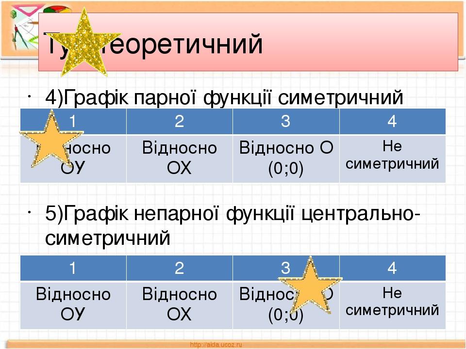 Тур теоретичний 4)Графік парної функції симетричний 5)Графік непарної функції центрально-симетричний 1 2 3 4 Відносно ОУ Відносно ОХ Відносно О (0;...