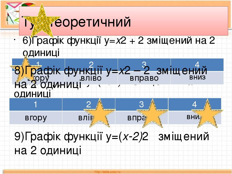 Тур теоретичний 6)Графік функції у=х2 + 2 зміщений на 2 одиниці Графік функції у=(х+2)2 зміщений на 2 одиниці 8)Графік функції у=х2 – 2 зміщений на...