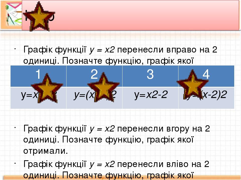 Графік функції у = х2 перенесли вправо на 2 одиниці. Позначте функцію, графік якої отримали. Графік функції у = х2 перенесли вгору на 2 одиниці. По...