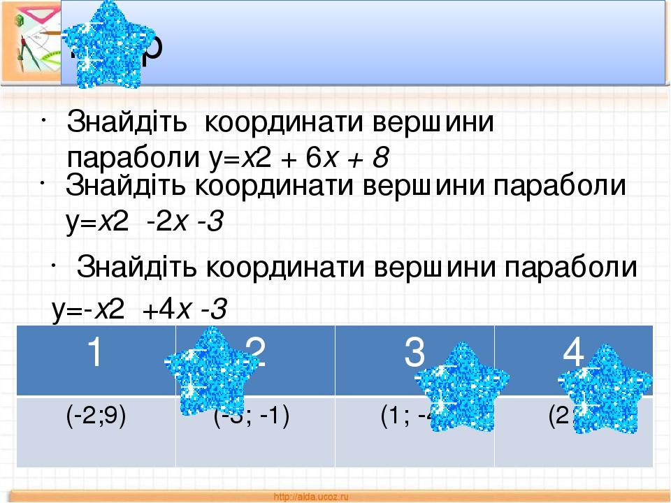 Знайдіть координати вершини параболи у=х2 + 6х + 8 ІІ тур Знайдіть координати вершини параболи у=х2 -2х -3 Знайдіть координати вершини параболи у=-...