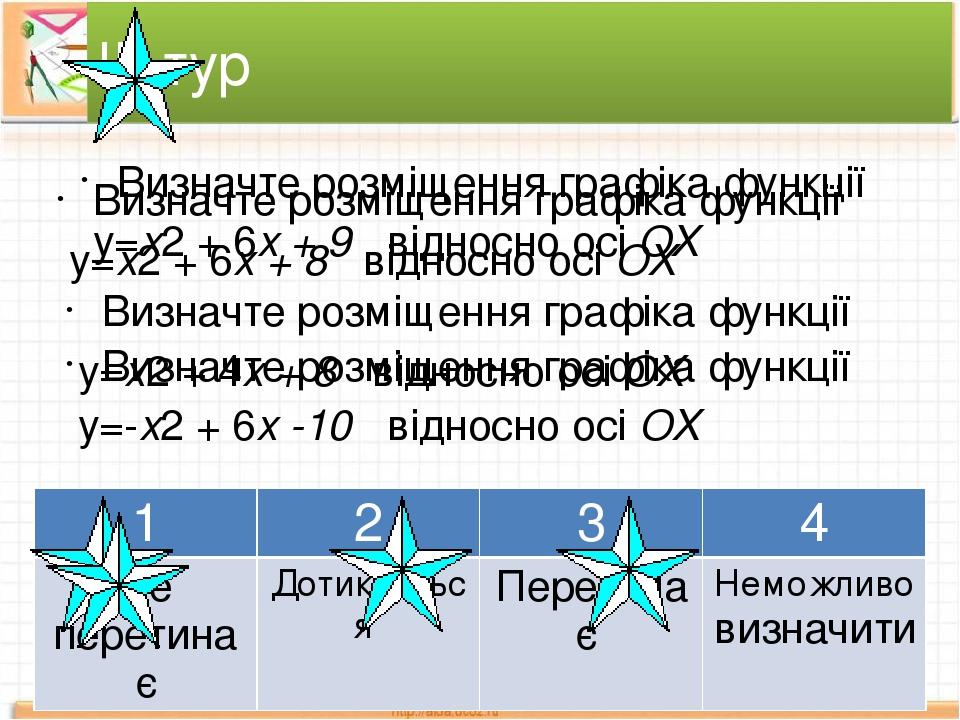 Визначте розміщення графіка функції у=х2 + 6х + 8 відносно осі ОХ ІІІ тур Визначте розміщення графіка функції у=х2 + 4х + 8 відносно осі ОХ Визначт...