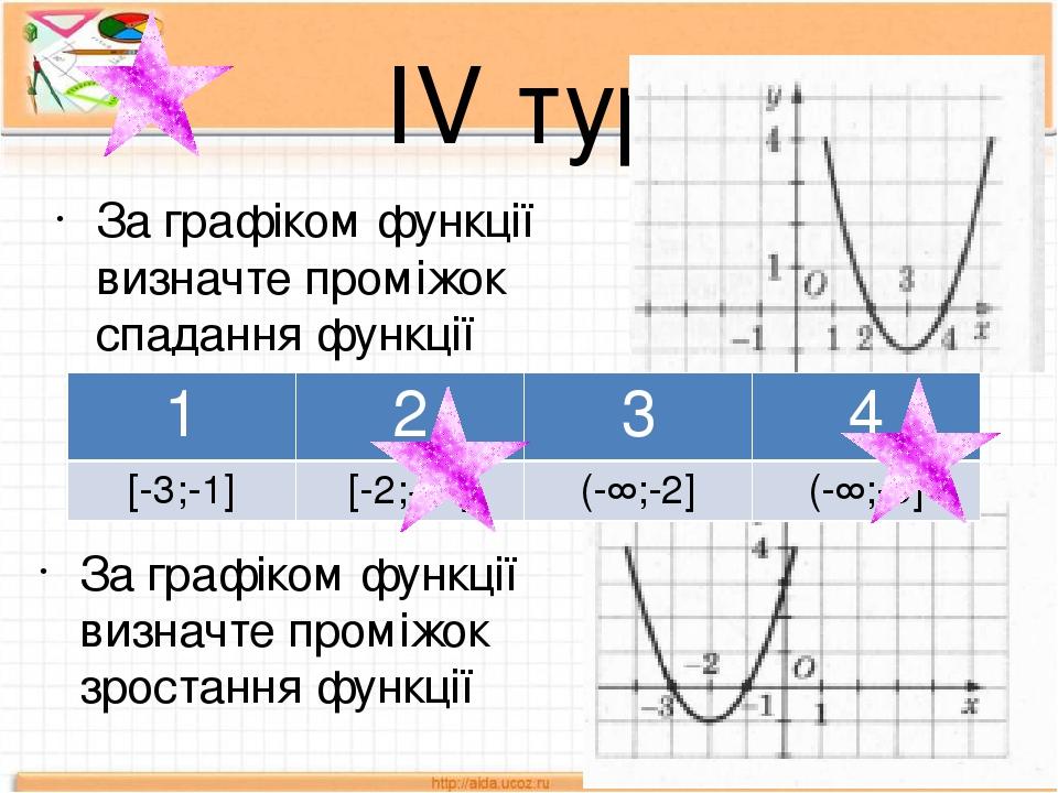 ІV тур За графіком функції визначте проміжок спадання функції За графіком функції визначте проміжок зростання функції 1 2 3 4 [2;4] [3;+∞] (-∞;4] (...